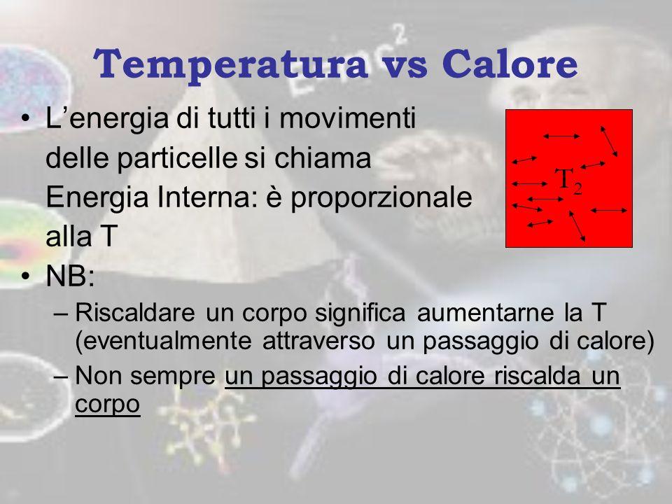 Temperatura vs Calore Mettiamo a contatto i 2 corpi: cosa succede? –Le particelle veloci di 2 urtano quelle lente di 1 aumentando la loro velocità, ra
