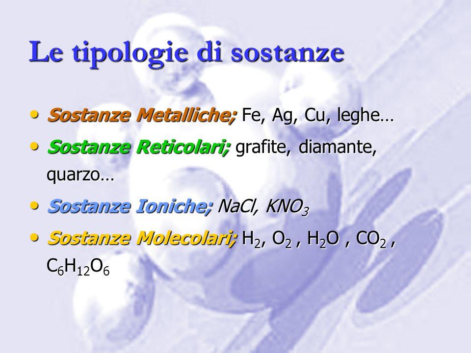 Sostanze metalliche CARATTERISTICHE Atomi legati con Legame Metallico Atomi legati con Legame Metallico Metalli e leghe metalliche Metalli e leghe metalliche Impariamo quindi a distinguere tra Li (che forma il L.