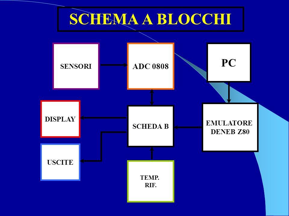 SCHEMA A BLOCCHI SENSORI ADC 0808 SCHEDA B TEMP. RIF. USCITE EMULATORE DENEB Z80 PC DISPLAY