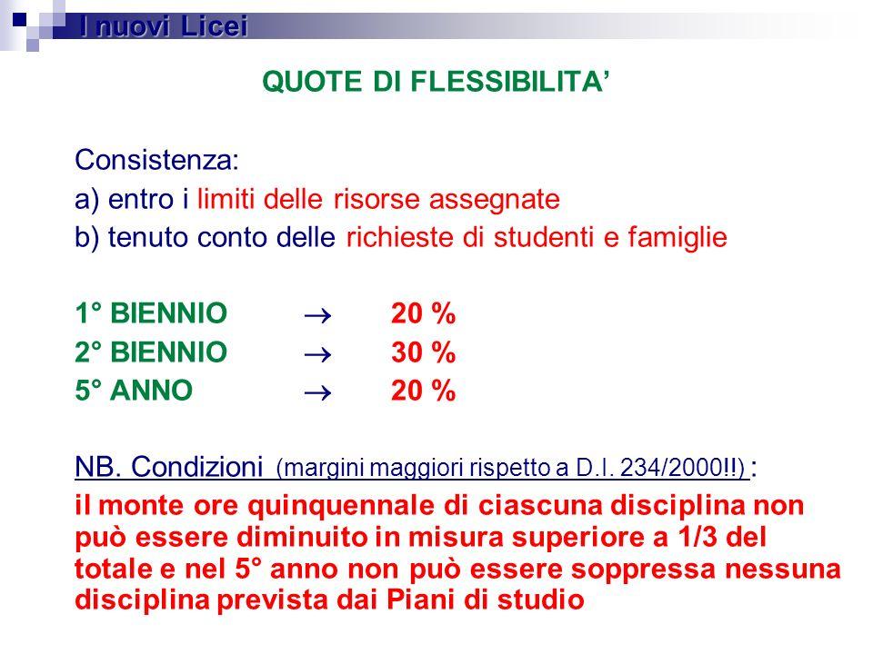 QUOTE DI FLESSIBILITA Consistenza: a) entro i limiti delle risorse assegnate b) tenuto conto delle richieste di studenti e famiglie 1° BIENNIO 20 % 2°