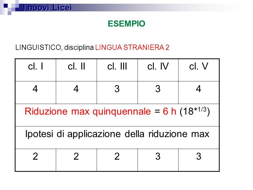 ESEMPIO I nuovi Licei LINGUISTICO, disciplina LINGUA STRANIERA 2 cl. Icl. IIcl. IIIcl. IVcl. V 44334 Riduzione max quinquennale = 6 h (18* 1/3 ) Ipote