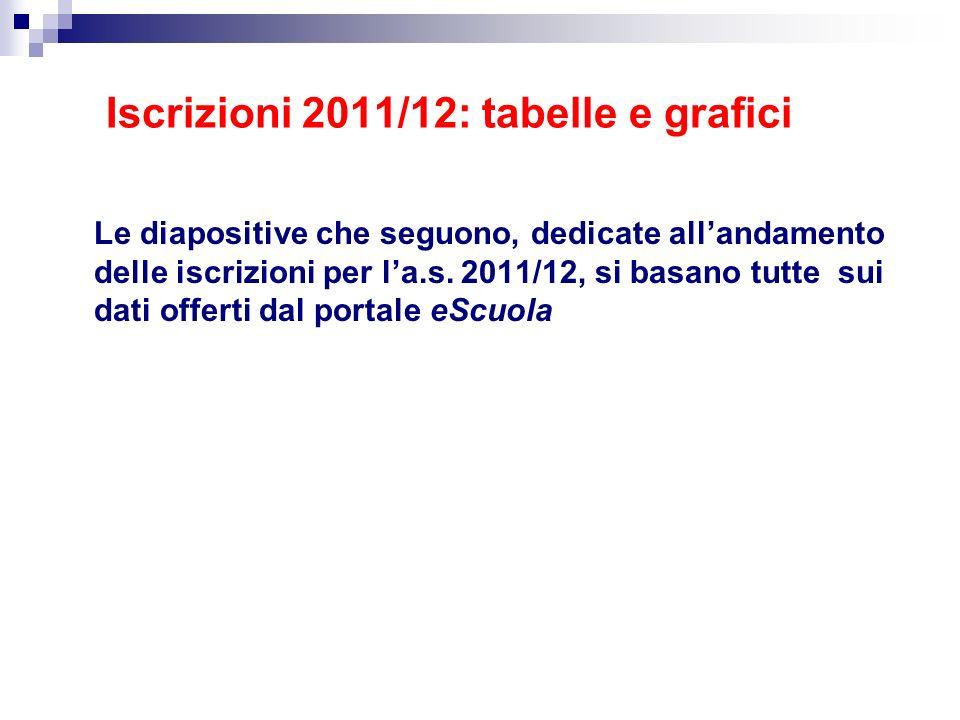 Iscrizioni 2011/12: tabelle e grafici Le diapositive che seguono, dedicate allandamento delle iscrizioni per la.s. 2011/12, si basano tutte sui dati o
