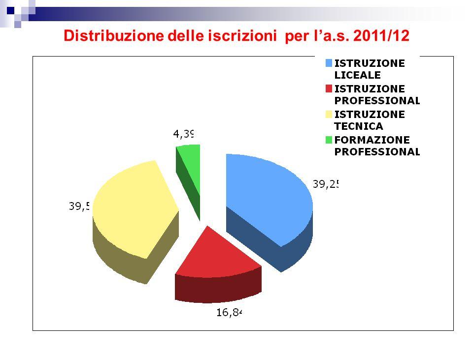 Distribuzione delle iscrizioni per la.s. 2011/12