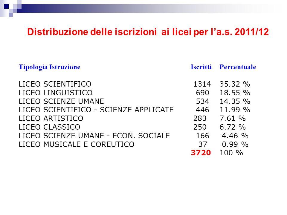 Tipologia IstruzioneIscrittiPercentuale LICEO SCIENTIFICO 131435.32 % LICEO LINGUISTICO 69018.55 % LICEO SCIENZE UMANE 53414.35 % LICEO SCIENTIFICO -