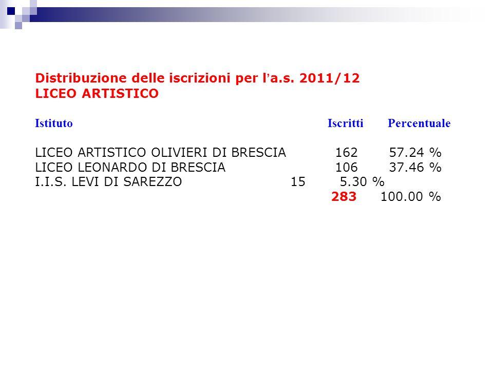 Distribuzione delle iscrizioni per l a.s. 2011/12 LICEO ARTISTICO Istituto Iscritti Percentuale LICEO ARTISTICO OLIVIERI DI BRESCIA 162 57.24 % LICEO