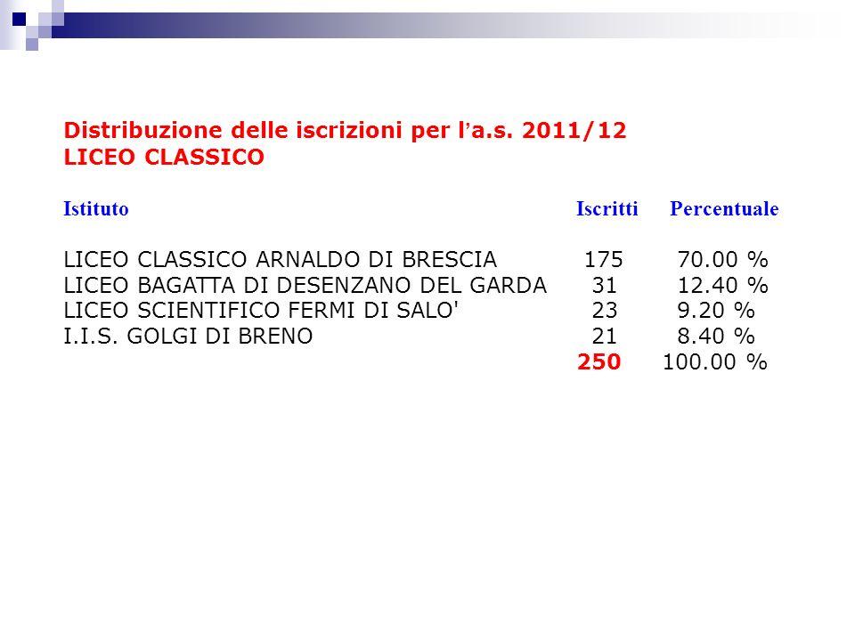 Distribuzione delle iscrizioni per l a.s. 2011/12 LICEO CLASSICO Istituto Iscritti Percentuale LICEO CLASSICO ARNALDO DI BRESCIA 175 70.00 % LICEO BAG