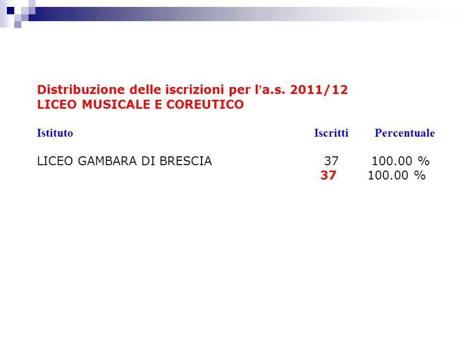 Distribuzione delle iscrizioni per l a.s. 2011/12 LICEO MUSICALE E COREUTICO Istituto Iscritti Percentuale LICEO GAMBARA DI BRESCIA 37 100.00 % 37100.