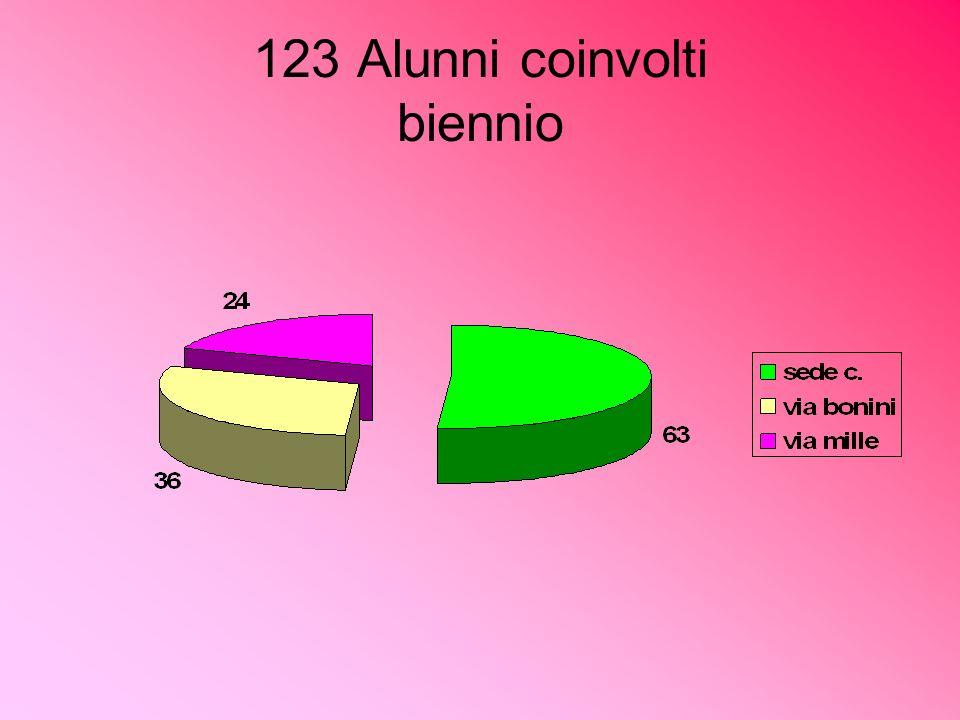 123 Alunni coinvolti biennio
