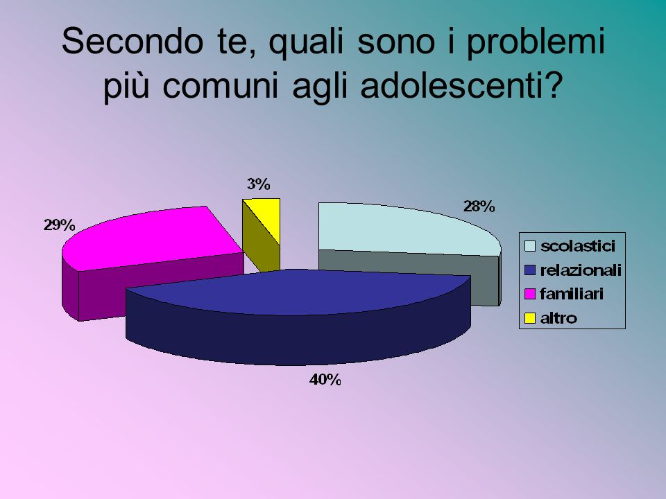 Secondo te, quali sono i problemi più comuni agli adolescenti