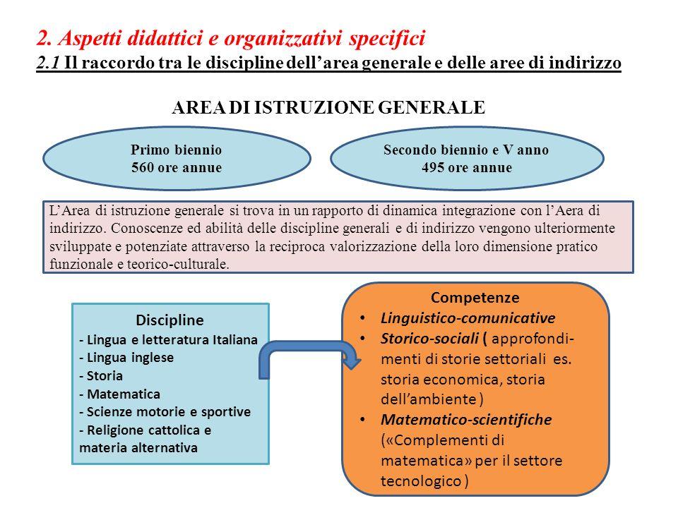 2. Aspetti didattici e organizzativi specifici 2.1 Il raccordo tra le discipline dellarea generale e delle aree di indirizzo AREA DI ISTRUZIONE GENERA