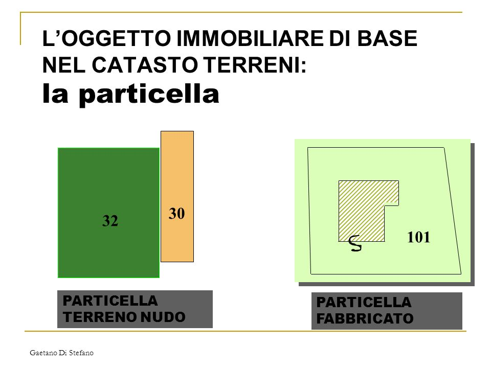 Gaetano Di Stefano LOGGETTO IMMOBILIARE DI BASE NEL CATASTO TERRENI: la particella 101 32 30 PARTICELLA TERRENO NUDO PARTICELLA FABBRICATO