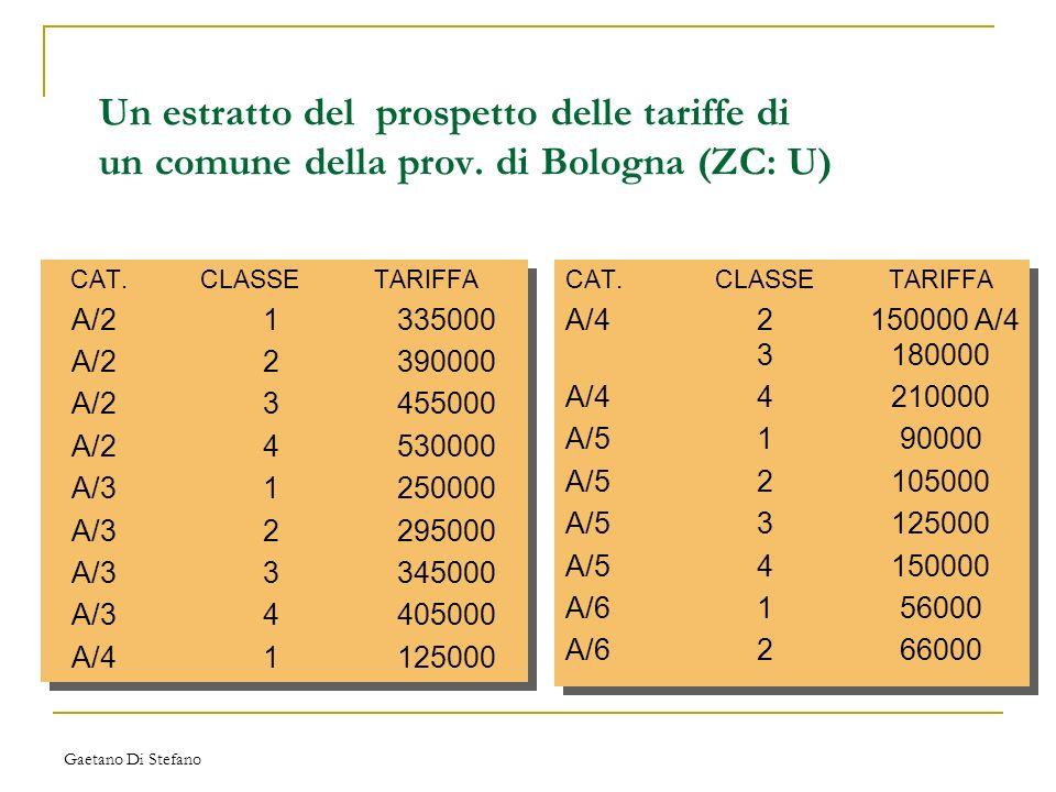 Gaetano Di Stefano Un estratto del prospetto delle tariffe di un comune della prov. di Bologna (ZC: U) CAT.CLASSETARIFFA A/21335000 A/22390000 A/23455