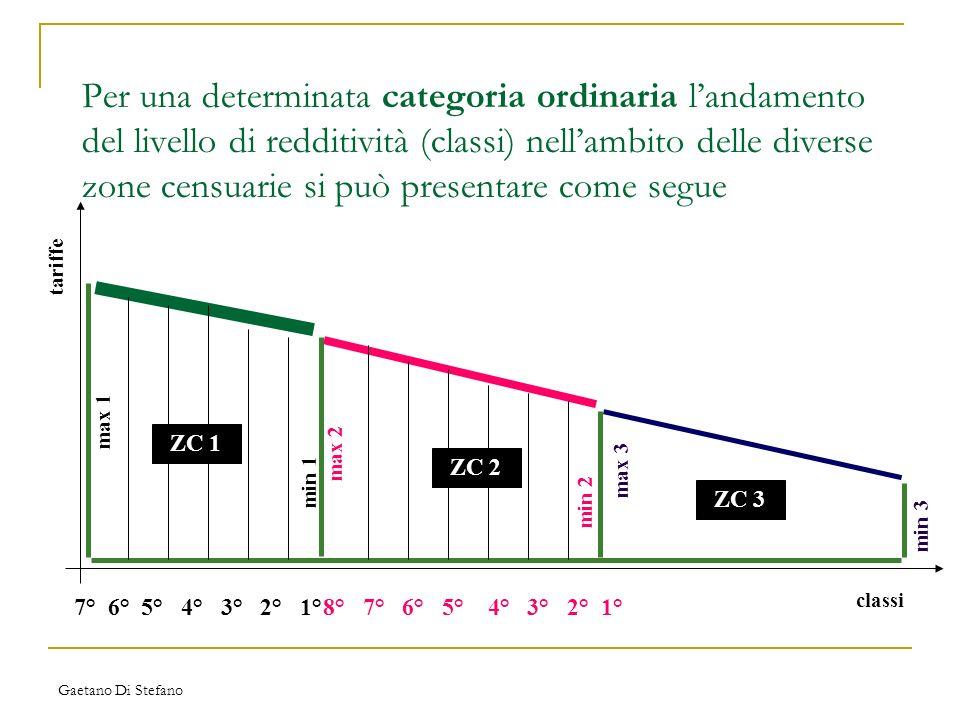 Gaetano Di Stefano Per una determinata categoria ordinaria landamento del livello di redditività (classi) nellambito delle diverse zone censuarie si p