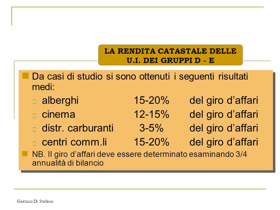 Gaetano Di Stefano Da casi di studio si sono ottenuti i seguenti risultati medi: • alberghi15-20%del giro daffari • cinema12-15%del giro daffari • dis