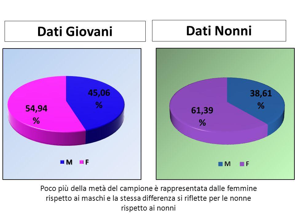 Dati Giovani Dati Nonni Poco più della metà del campione è rappresentata dalle femmine rispetto ai maschi e la stessa differenza si riflette per le no