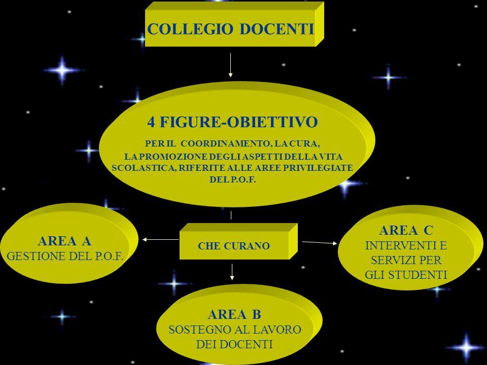 4 FIGURE-OBIETTIVO PER IL COORDINAMENTO, LA CURA, LA PROMOZIONE DEGLI ASPETTI DELLA VITA SCOLASTICA, RIFERITE ALLE AREE PRIVILEGIATE DEL P.O.F.