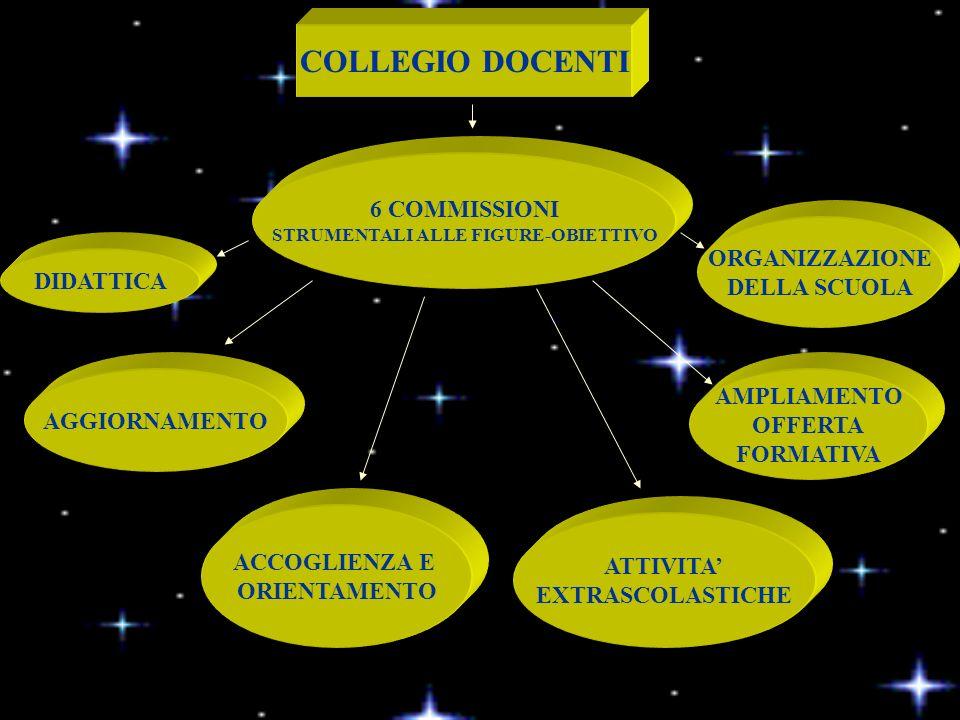 COLLEGIO DOCENTI 6 COMMISSIONI STRUMENTALI ALLE FIGURE-OBIETTIVO DIDATTICA ORGANIZZAZIONE DELLA SCUOLA ATTIVITA EXTRASCOLASTICHE ACCOGLIENZA E ORIENTAMENTO AGGIORNAMENTO AMPLIAMENTO OFFERTA FORMATIVA