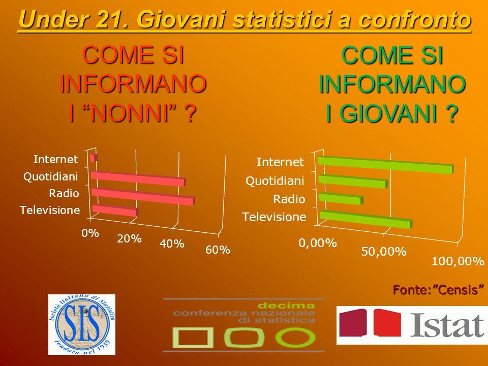 INTERNET … Under 21.Giovani statistici a confronto Una grande opportunità.