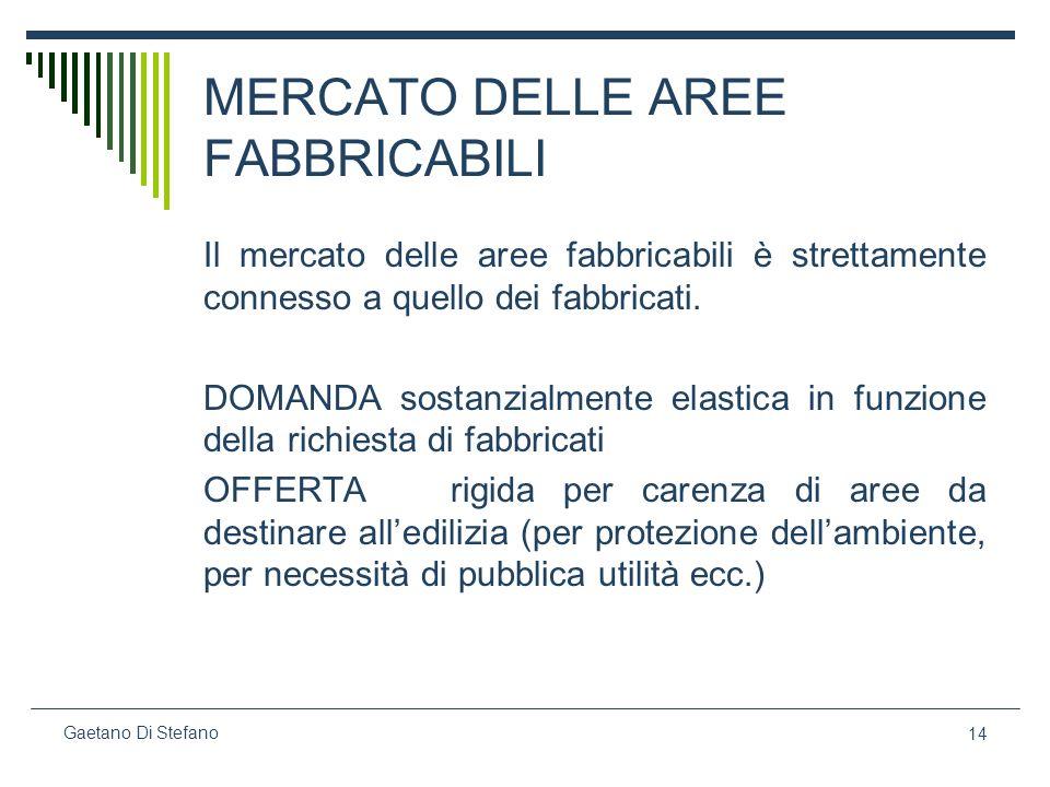 14 Gaetano Di Stefano MERCATO DELLE AREE FABBRICABILI Il mercato delle aree fabbricabili è strettamente connesso a quello dei fabbricati. DOMANDA sost