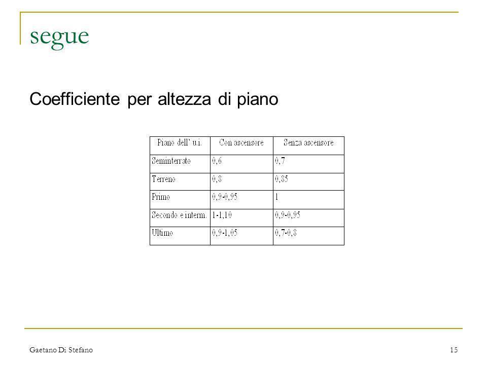 Gaetano Di Stefano15 segue Coefficiente per altezza di piano