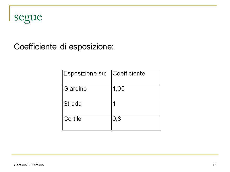 Gaetano Di Stefano16 segue Coefficiente di esposizione: