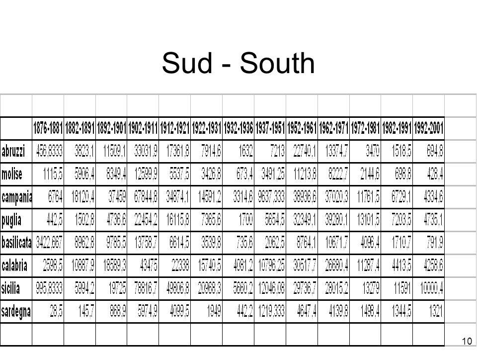 Sud - South 10