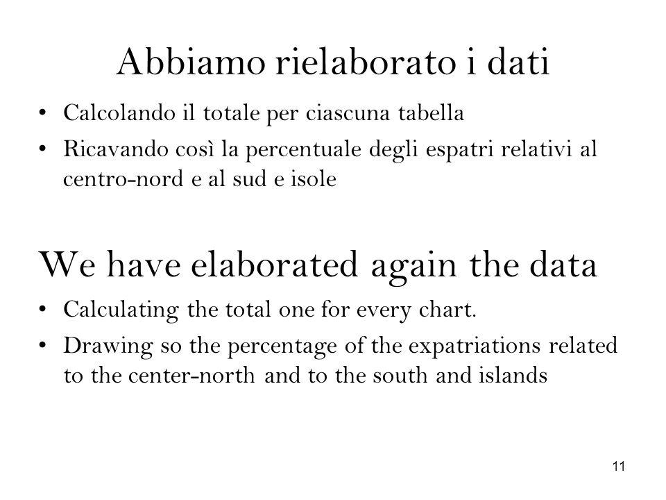 Abbiamo rielaborato i dati Calcolando il totale per ciascuna tabella Ricavando così la percentuale degli espatri relativi al centro-nord e al sud e is