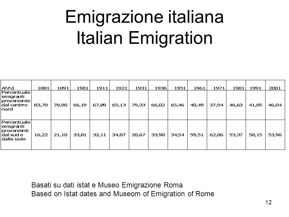 Emigrazione italiana Italian Emigration Basati su dati istat e Museo Emigrazione Roma Based on Istat dates and Museom of Emigration of Rome 12