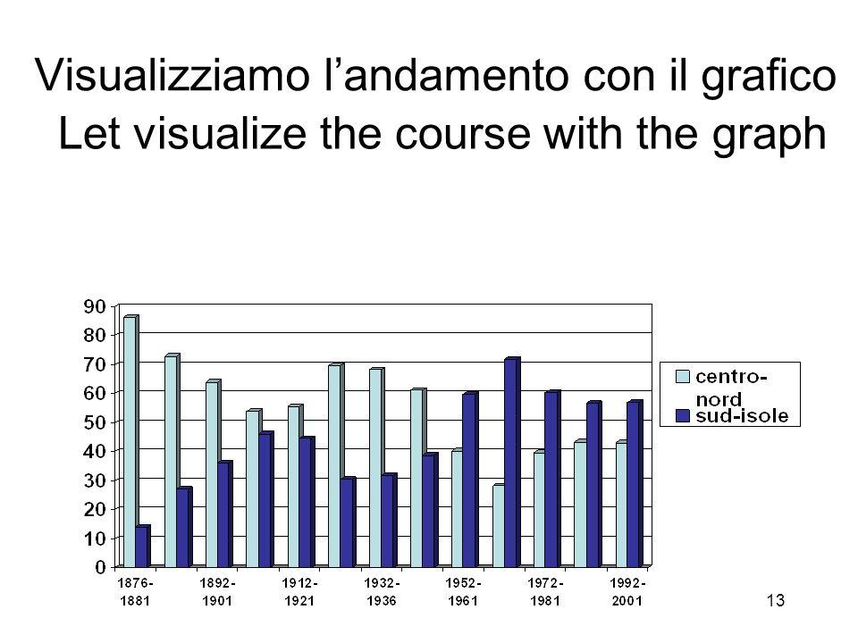 Visualizziamo landamento con il grafico Let visualize the course with the graph 13