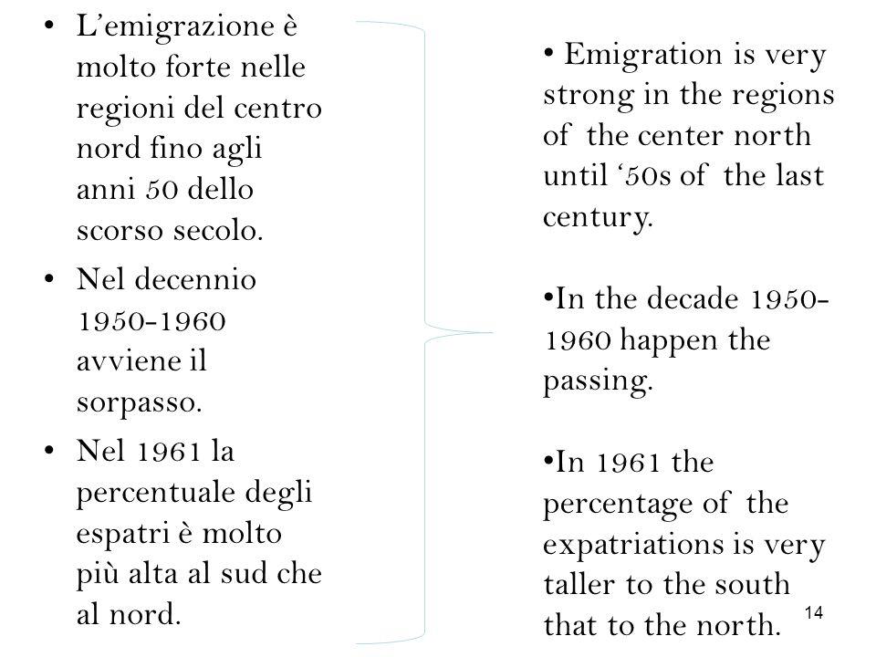 Lemigrazione è molto forte nelle regioni del centro nord fino agli anni 50 dello scorso secolo. Nel decennio 1950-1960 avviene il sorpasso. Nel 1961 l