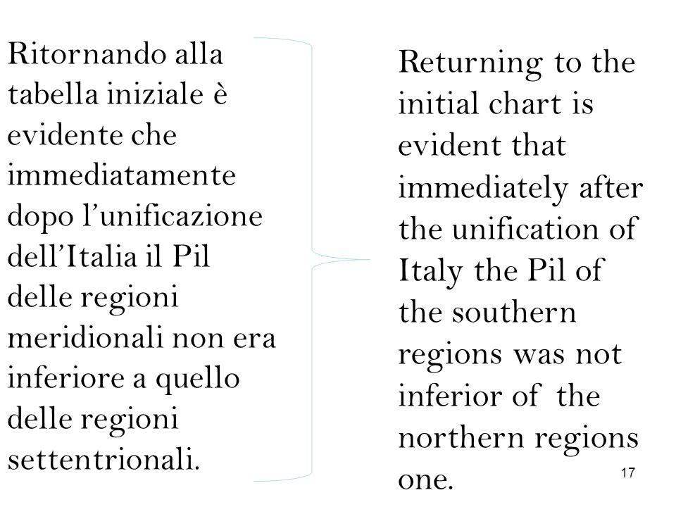 Ritornando alla tabella iniziale è evidente che immediatamente dopo lunificazione dellItalia il Pil delle regioni meridionali non era inferiore a quel