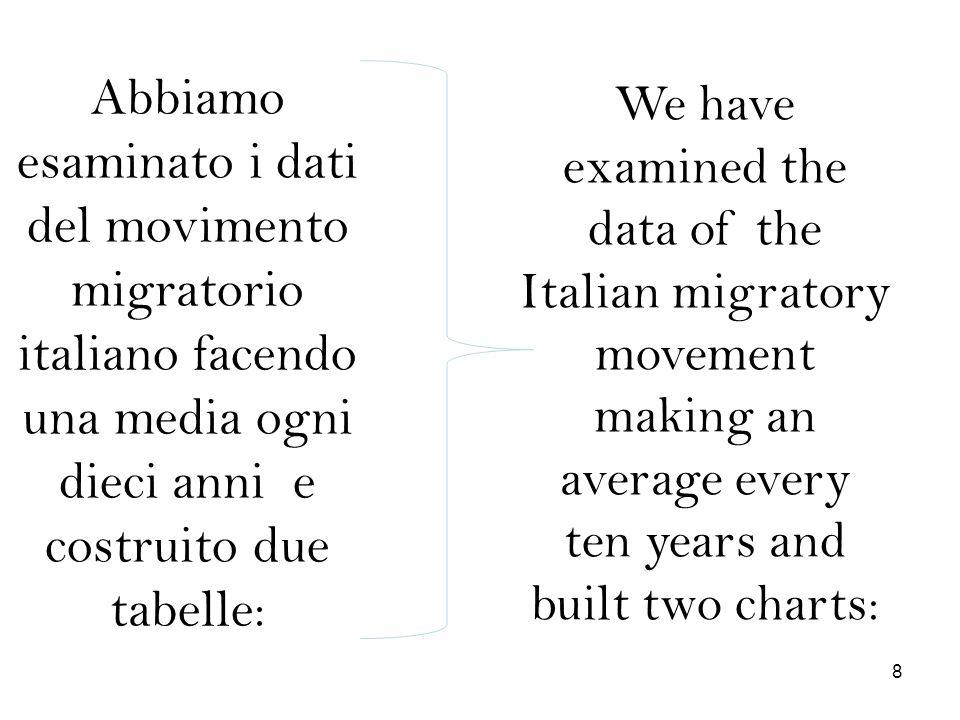 Abbiamo esaminato i dati del movimento migratorio italiano facendo una media ogni dieci anni e costruito due tabelle: We have examined the data of the