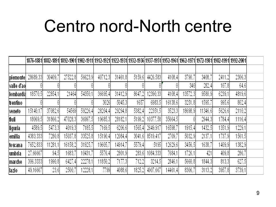 Centro nord-North centre 9