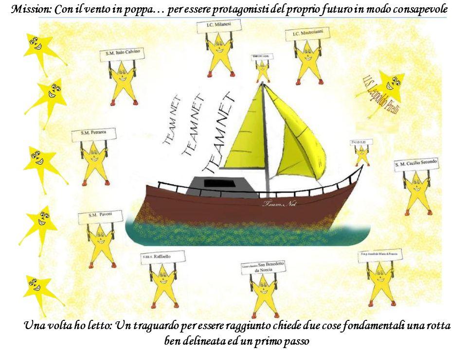 Conoscenza dellambiente dei mari e dei venti – Costruzione di una centralina meteo-ambientale mobile Salvaguardia dellambiente – Eno – Enviroment Onli