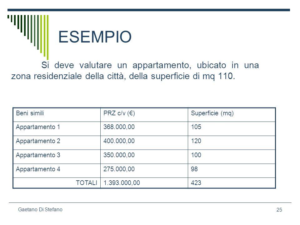 25 Gaetano Di Stefano ESEMPIO Si deve valutare un appartamento, ubicato in una zona residenziale della città, della superficie di mq 110. Beni similiP