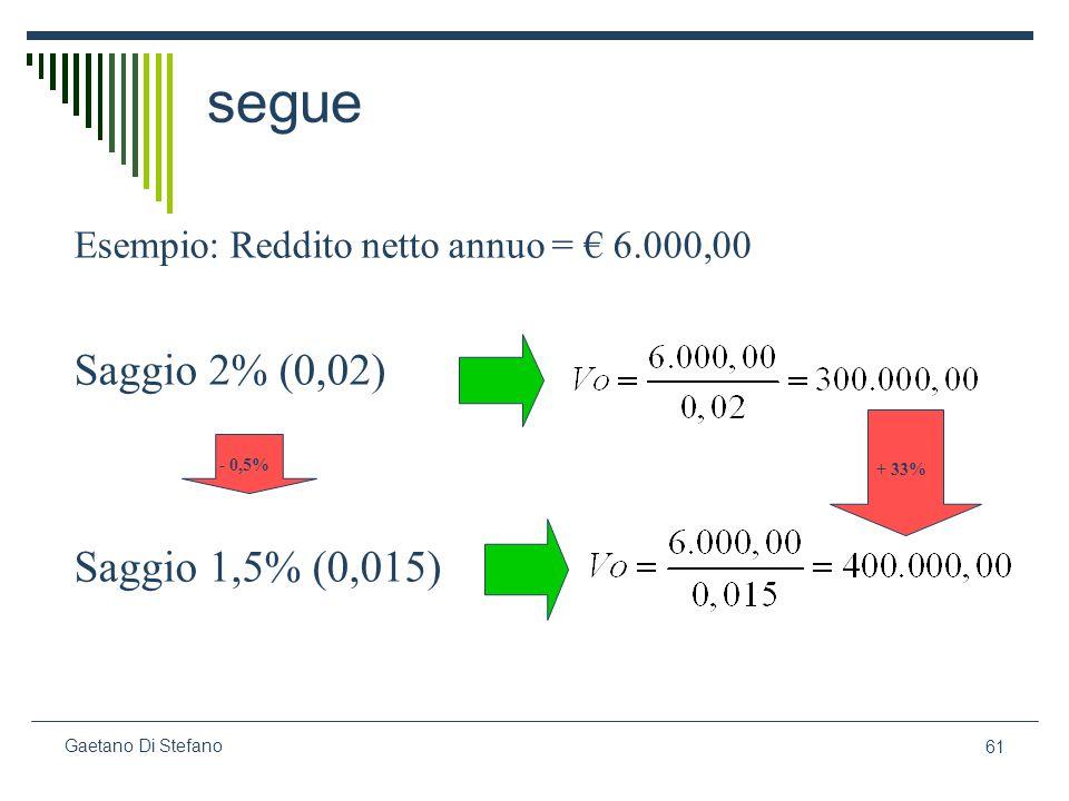 61 Gaetano Di Stefano segue Esempio: Reddito netto annuo = 6.000,00 Saggio 2% (0,02) Saggio 1,5% (0,015) - 0,5% + 33%