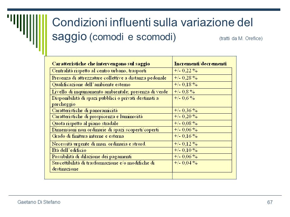 67 Gaetano Di Stefano Condizioni influenti sulla variazione del saggio (comodi e scomodi) (tratti da M. Orefice)