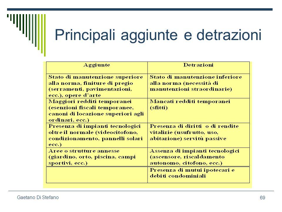 69 Gaetano Di Stefano Principali aggiunte e detrazioni