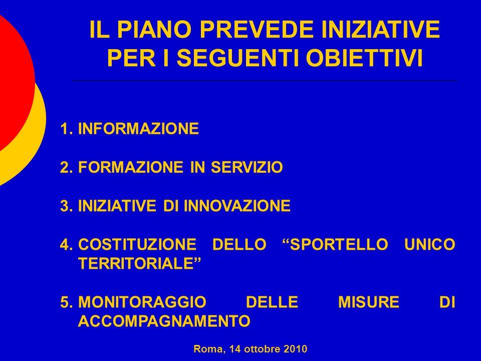 IL PIANO PREVEDE INIZIATIVE PER I SEGUENTI OBIETTIVI 1.INFORMAZIONE 2.FORMAZIONE IN SERVIZIO 3.INIZIATIVE DI INNOVAZIONE 4.COSTITUZIONE DELLO SPORTELL