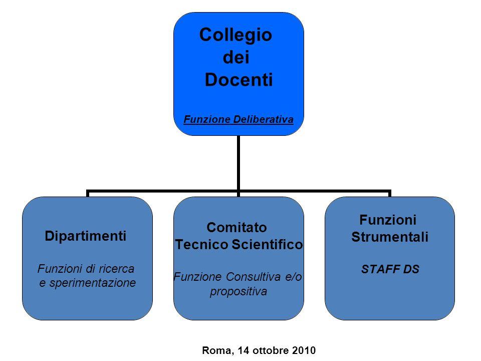 Dipartimenti Funzioni strumentali Comitato Tecnico Scientifico Collegio dei Docenti Roma, 14 ottobre 2010