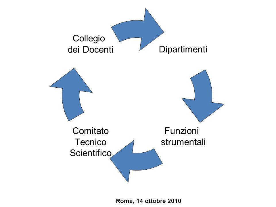 Consiglio di Istituto Funzione deliberativa e di Indirizzo C.T.S.