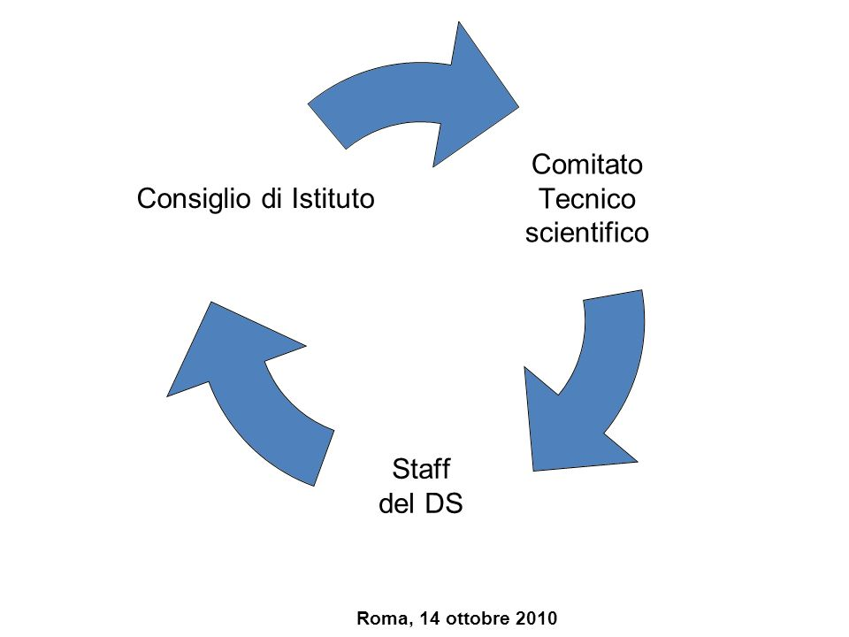 Composizione del C.T.S.
