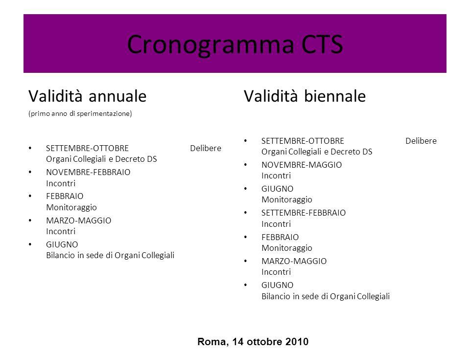 Monitoraggio delle Attività CTS Indicatori Numero di Riunioni Tasso di presenza dei Membri rispetto al numero totale delle riunioni Numero richieste di pareri al CTS da parte degli Organi Collegiali Numero proposte CTS accolte da parte degli organi Collegiali Numero contatti esterni promossi dal CTS a favore dellIstituzione Scolastica Altro Roma, 14 ottobre 2010