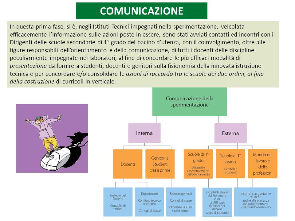 Incisivo piano di formazione dei dirigenti scolastici e dei docenti ( SVILUPPO PROFESSIONALE E NON AGGIORNAMENTO ) Introduzione dellUFFICIO TECNICO anche nel SETTORE ECONOMICO ORGANICO DI ISTITUTO SUGGERIMENTI Roma, 14 ottobre 2010