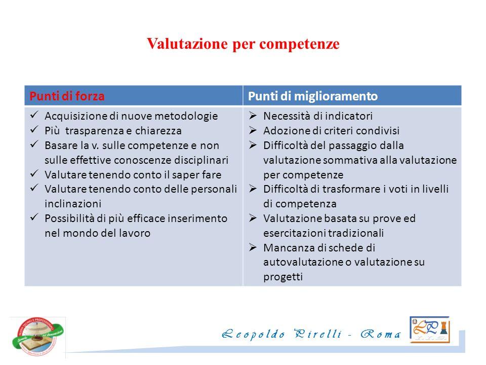 Valutazione per competenze Leopoldo Pirelli - Roma Punti di forzaPunti di miglioramento Acquisizione di nuove metodologie Più trasparenza e chiarezza Basare la v.
