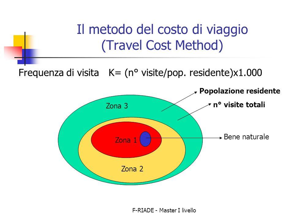 F-RIADE - Master I livello Il metodo del costo di viaggio (Travel Cost Method) Frequenza di visita K= (n° visite/pop.