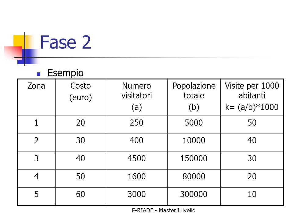 F-RIADE - Master I livello Fase 2 Esempio ZonaCosto (euro) Numero visitatori (a) Popolazione totale (b) Visite per 1000 abitanti k= (a/b)*1000 120250500050 2304001000040 3 450015000030 45016008000020 560300030000010