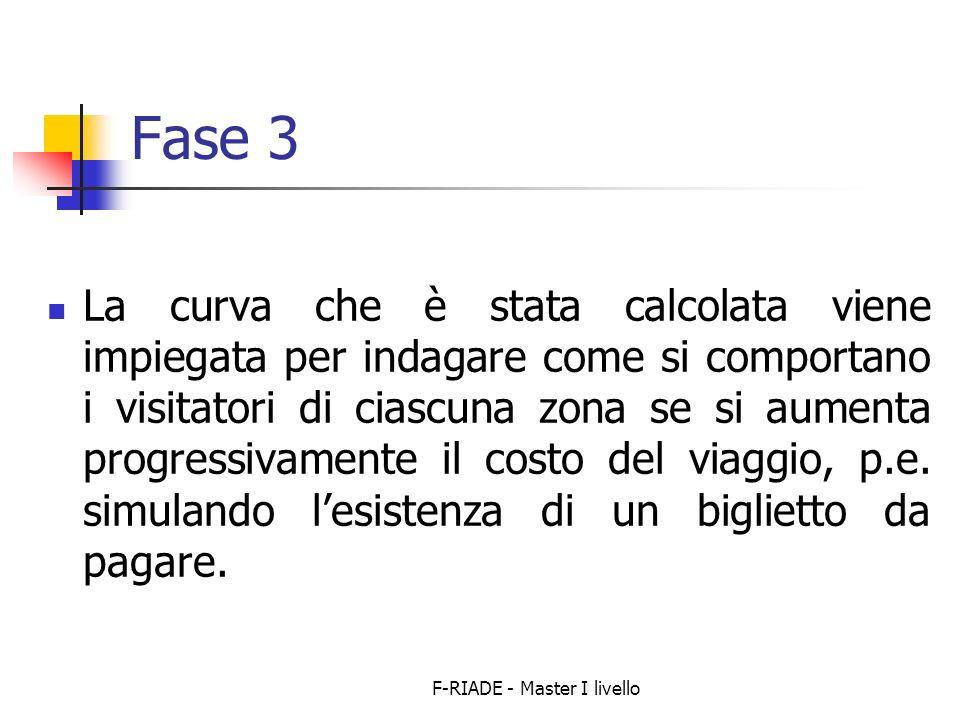 F-RIADE - Master I livello Fase 3 La curva che è stata calcolata viene impiegata per indagare come si comportano i visitatori di ciascuna zona se si aumenta progressivamente il costo del viaggio, p.e.