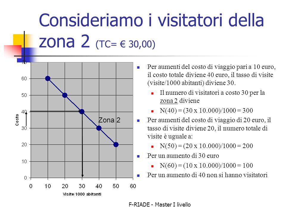 F-RIADE - Master I livello Consideriamo i visitatori della zona 2 (TC= 30,00) Per aumenti del costo di viaggio pari a 10 euro, il costo totale diviene 40 euro, il tasso di visite (visite/1000 abitanti) diviene 30.