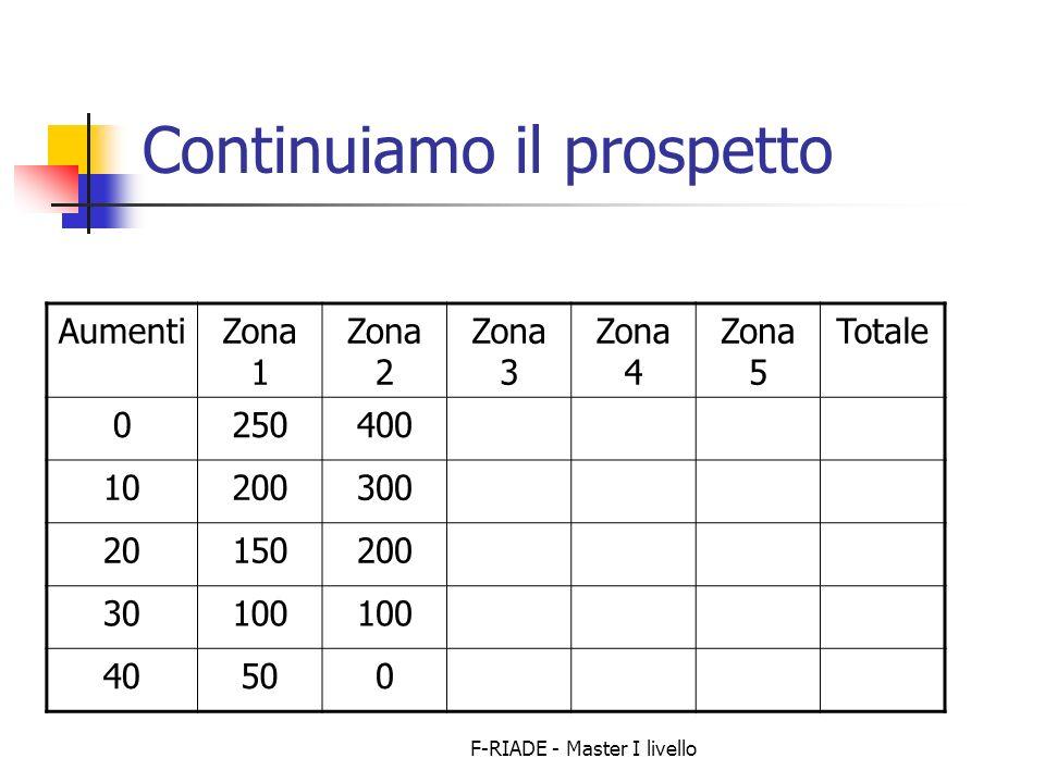 F-RIADE - Master I livello Continuiamo il prospetto AumentiZona 1 Zona 2 Zona 3 Zona 4 Zona 5 Totale 0250400 10200300 20150200 30100 40500
